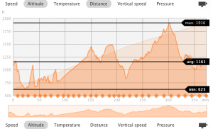 One runner's digital elevation profile of the Fire on the Mountain 50K.